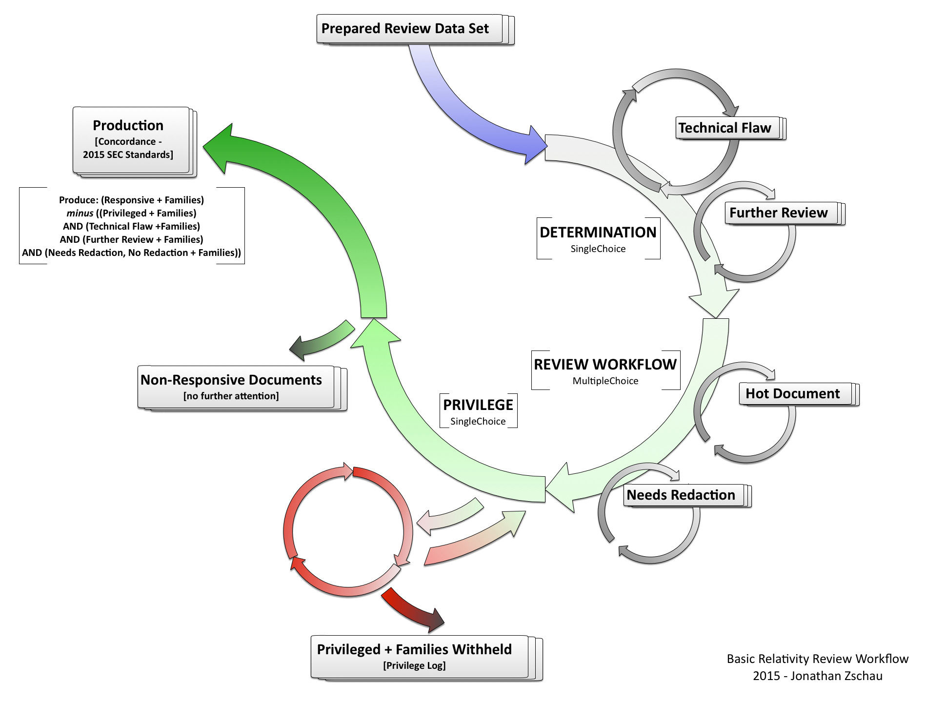 Basic EDiscovery Review Workflow Part Two Key Discovery - Ediscovery data map